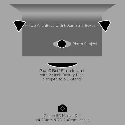 Our-Three-Light-Portrait-Setup